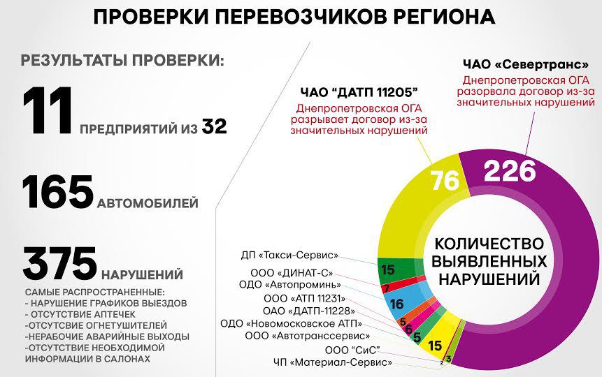 Договор С Перевозчиком Украина
