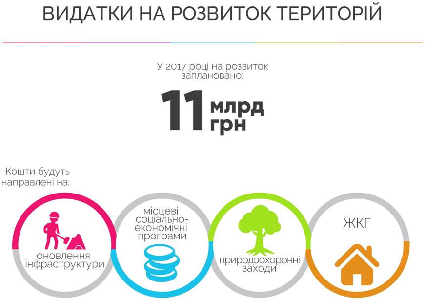На развитие Днепропетровщины в 2017 году потратят 11 млрд гривен