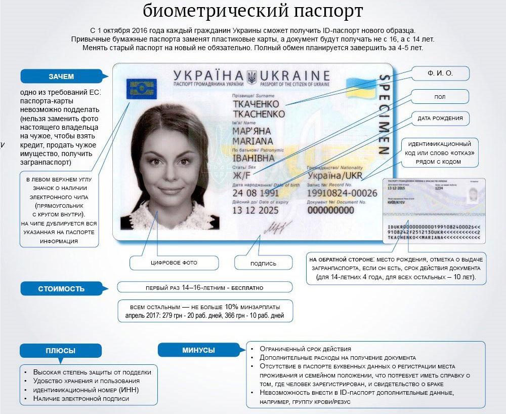 Биометрические паспорта как сделать на украине 247
